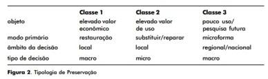 tipologia de preser