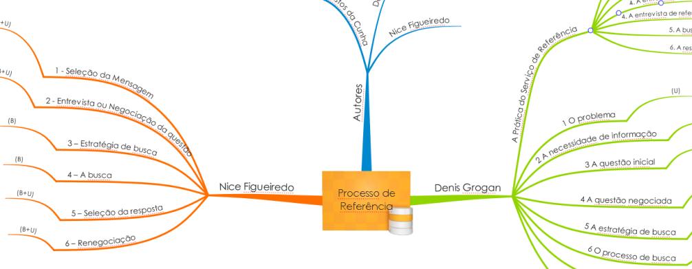 PROCESSO DE REFERENCIA